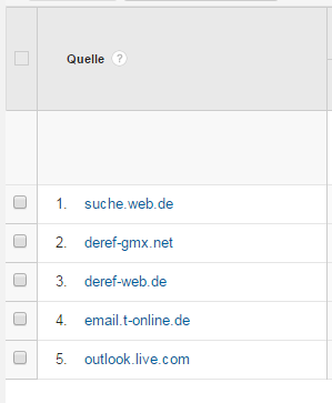 Screenshot aus Google Analytics mit Webmailern