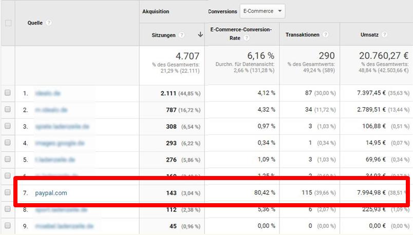 Screenshot aus Google Analytics mit Paypal als Traffic-Quelle