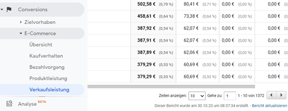 Screenshot zu Google Analytics: Doppelte Transaktionen in E-Commerce aufspüren